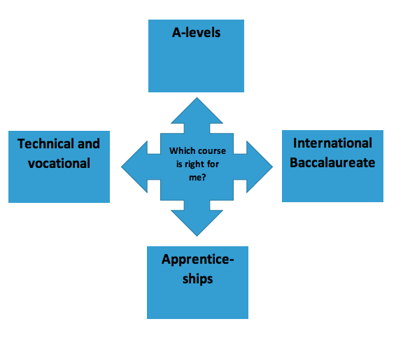 Which course is right for me info-graph