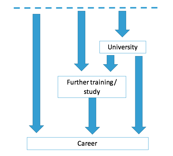 Which course is right for me info-graph 2